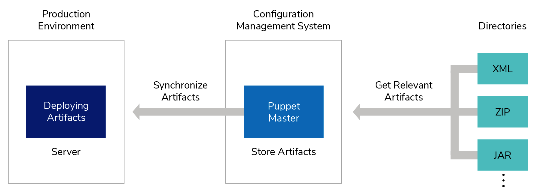 managing your artifacts using a configuration management system