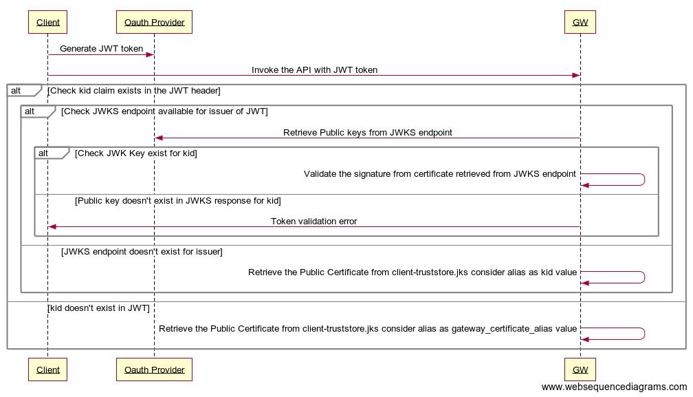 External JWT Signature Validation