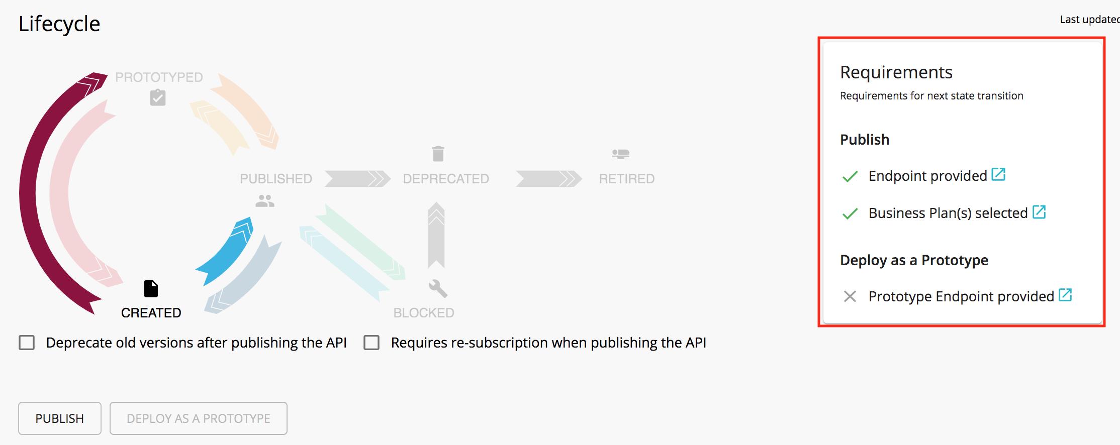 Publish API requirements