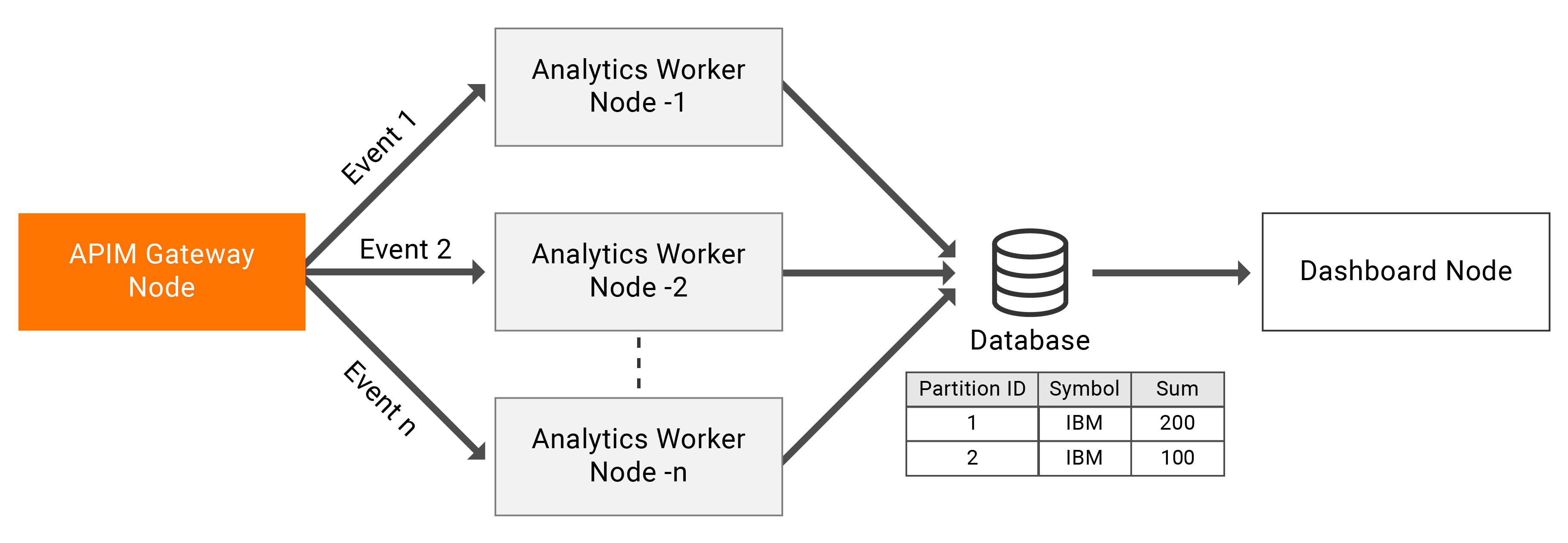 API-M Analytics active-active deployment