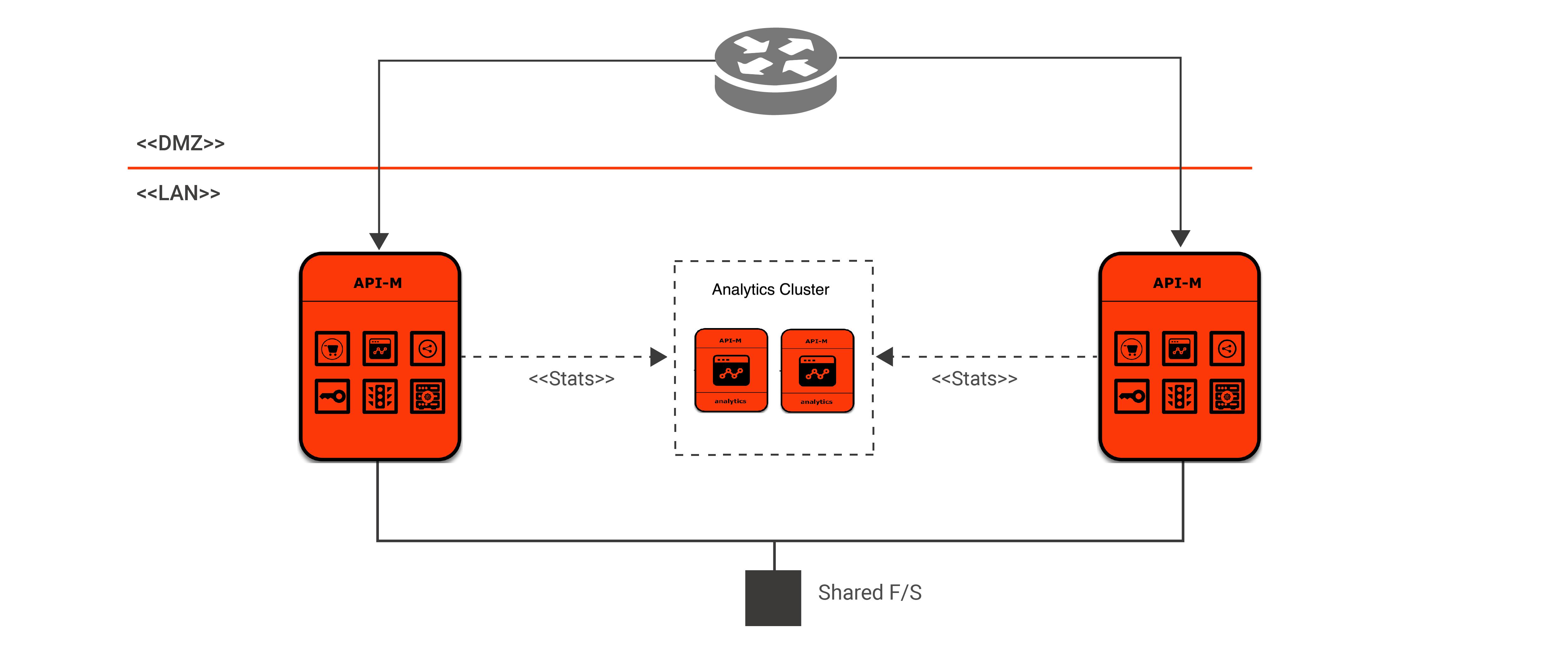 Single node deployment