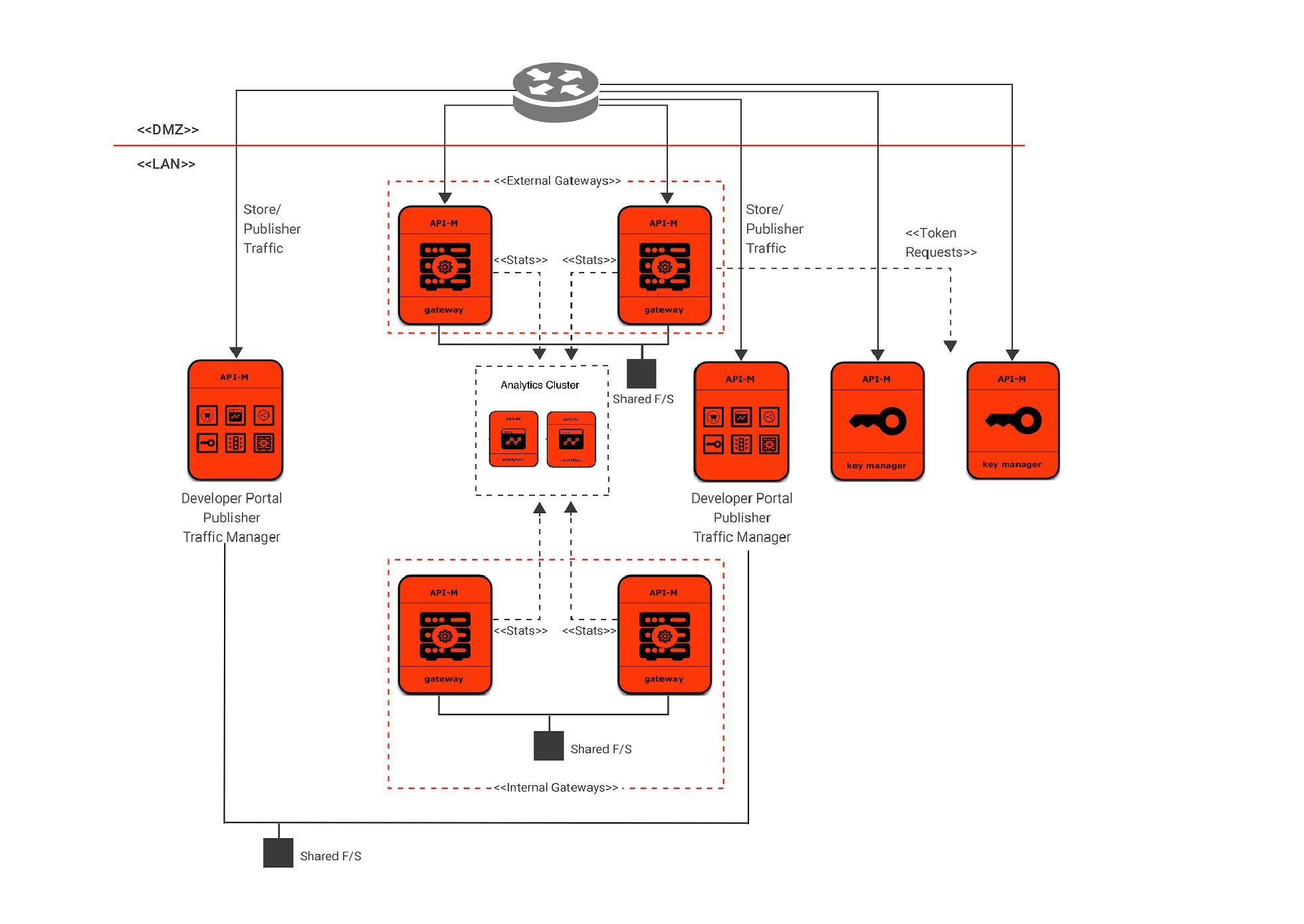Internal and external API-M