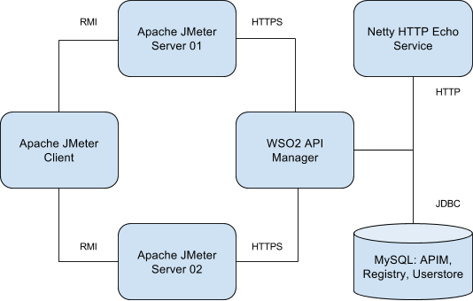 APIM performance test all in one deployment