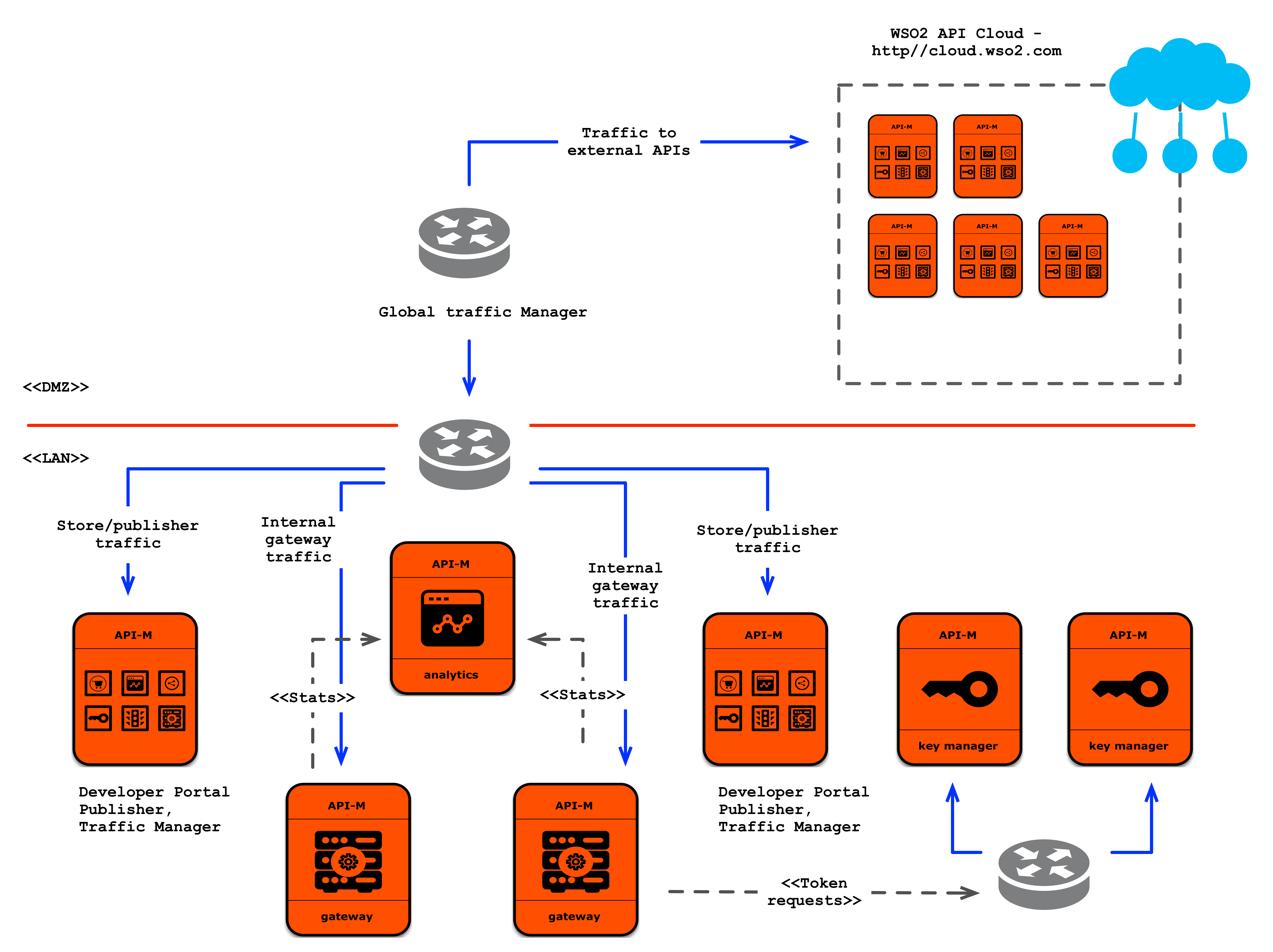 Internal and external (public and private cloud) API-M