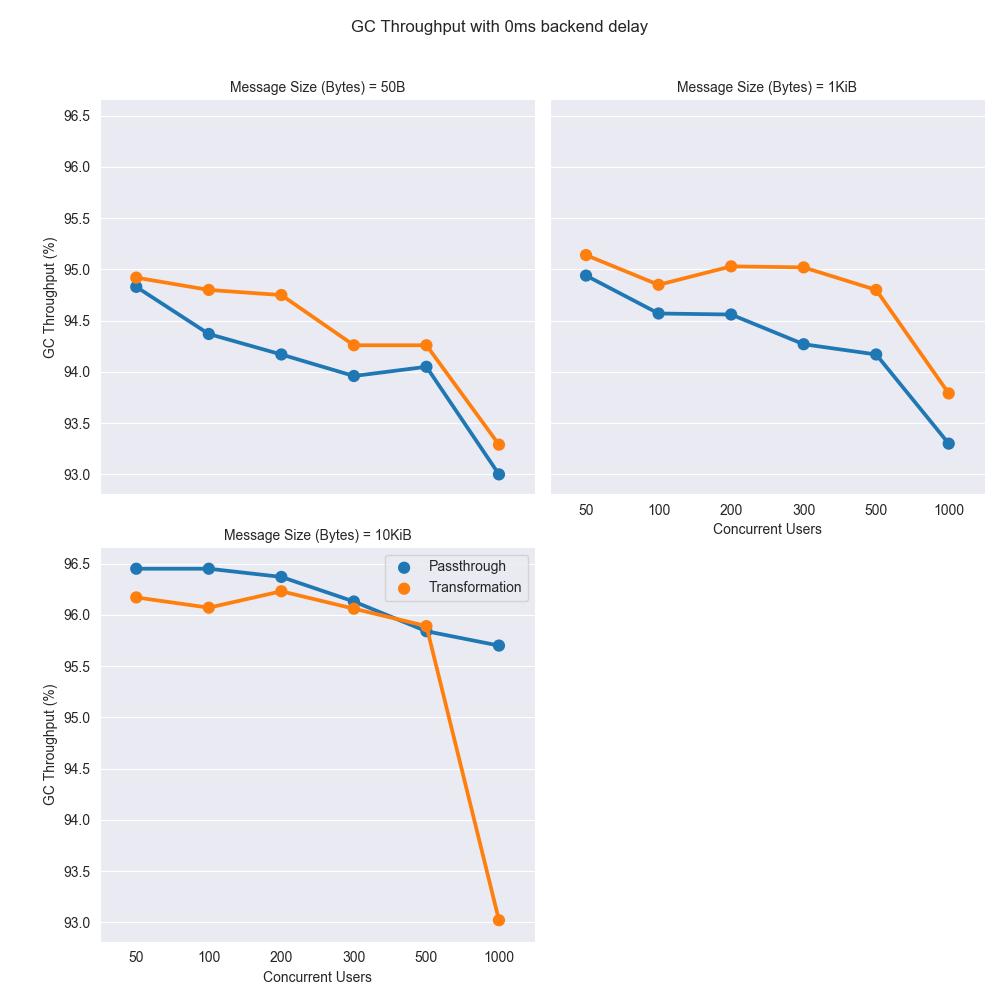 Performance result graph - response time gc throughput