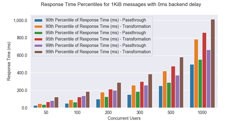 Performance result graph - response time percentiles