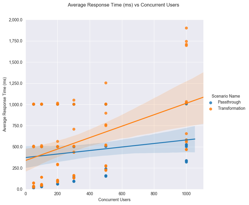 Performance result graph - response time vs concurrency