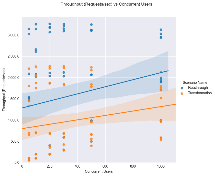 Performance result graph - througput vs concurrency