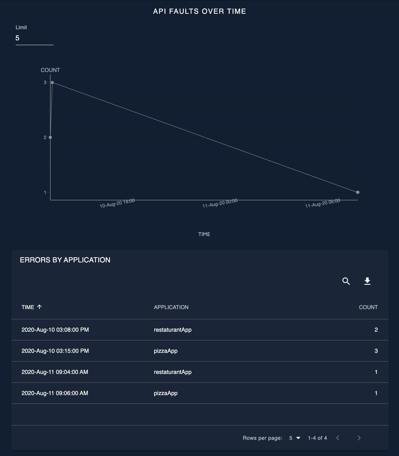API faults over time