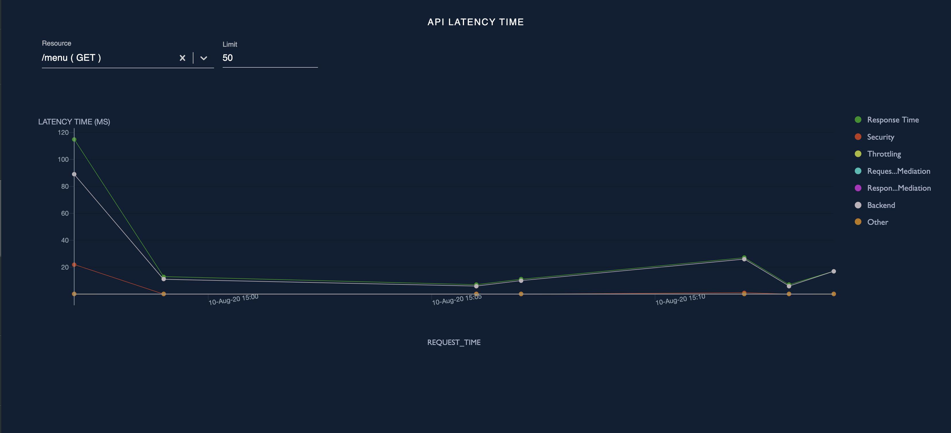 API latency time