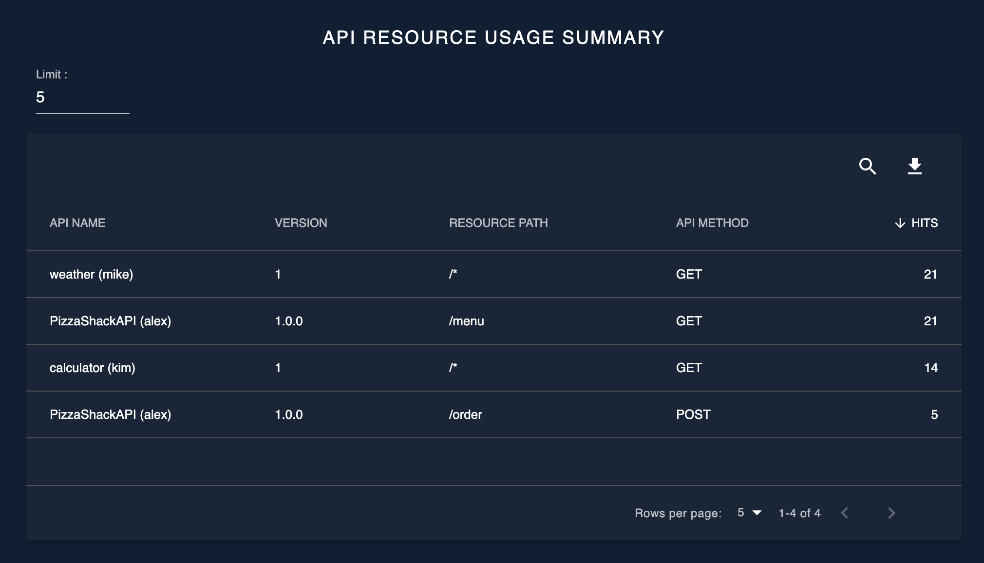 API resource usage summary