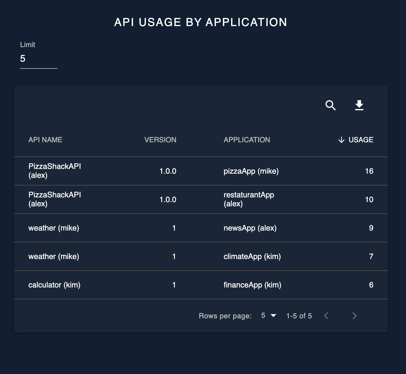API usage by application
