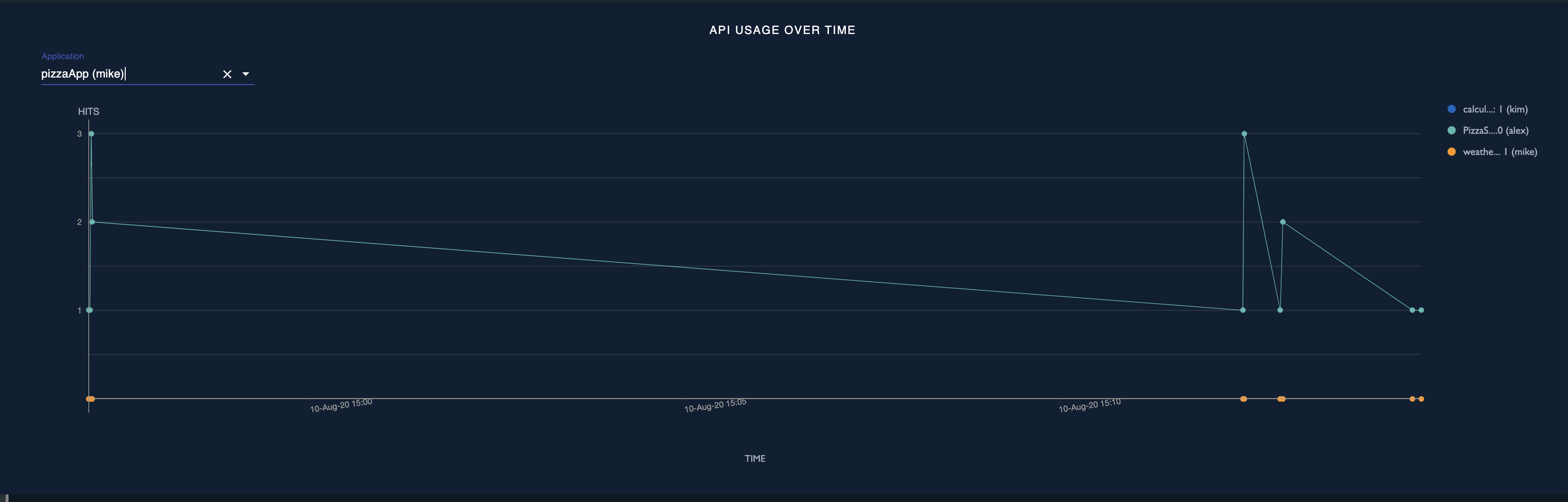 API usage overtime by app
