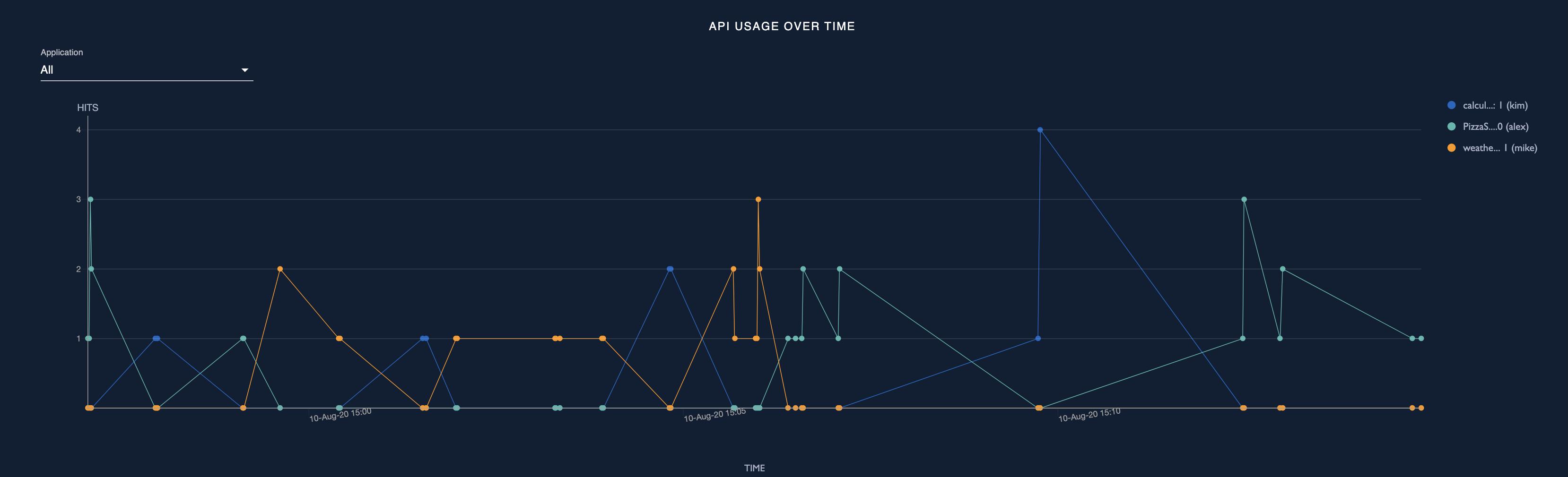 API usage over time