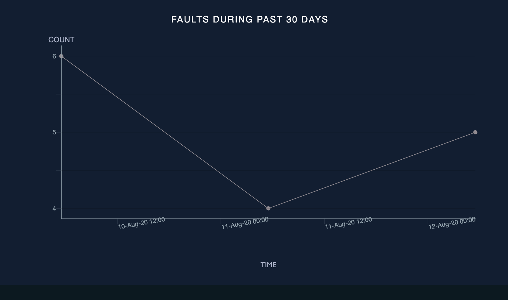 Faults during past 30 days