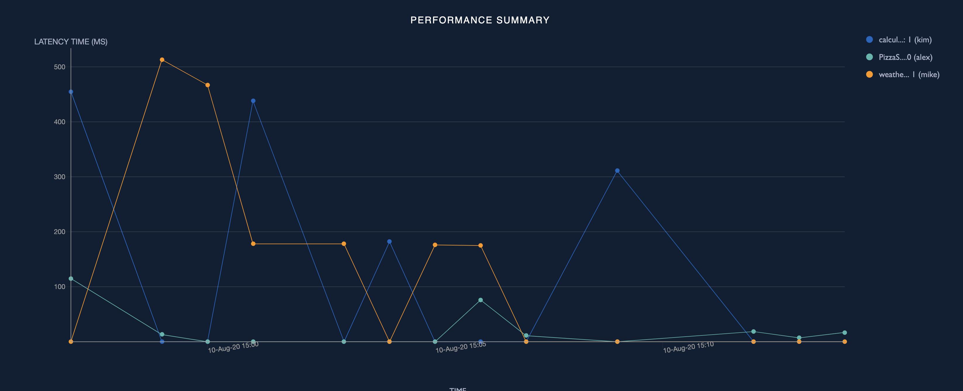 Performance summary