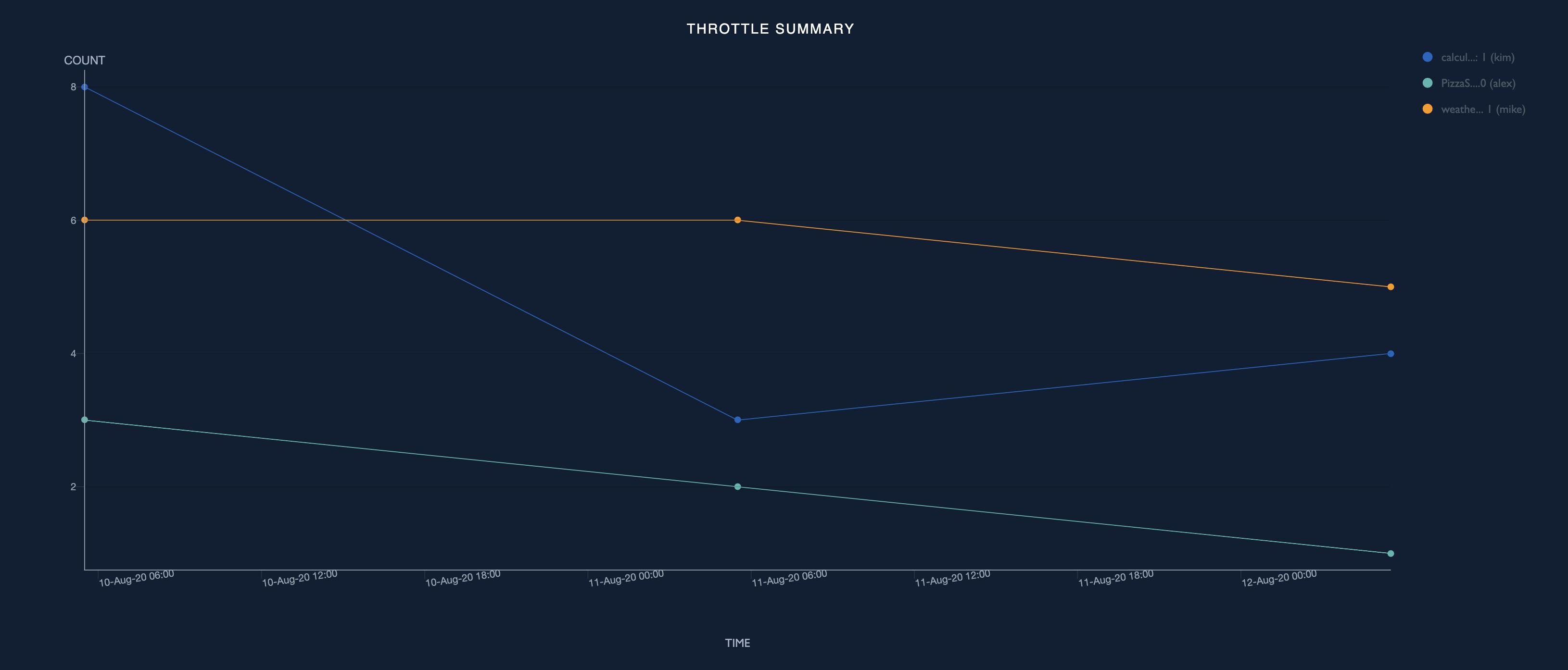 Throttle summary