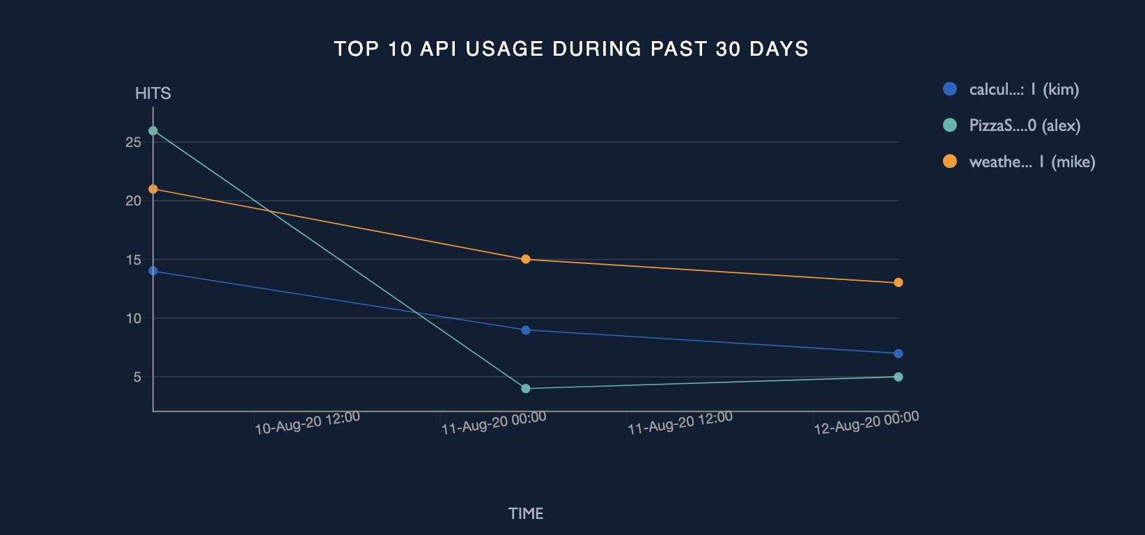 Top 10 API usage during past 30 days