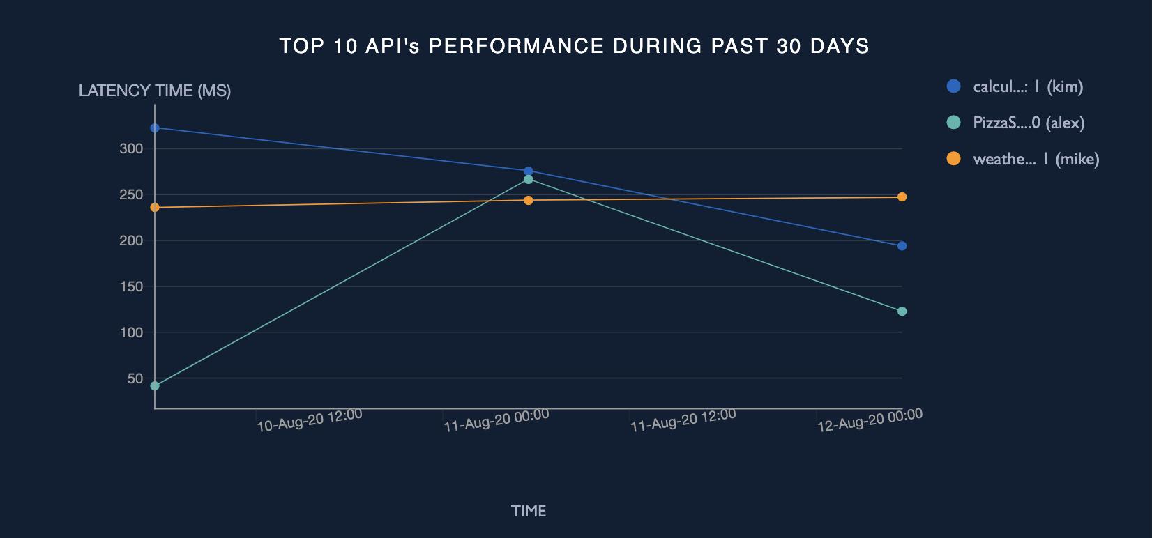 Top 10 API's performance summary
