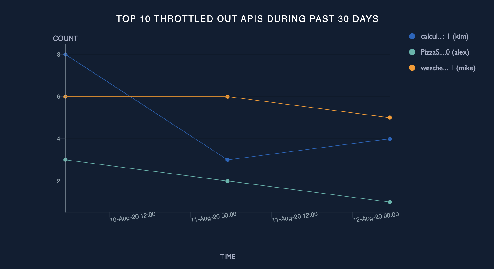 Top 10 throttle out APIs during past 30 days