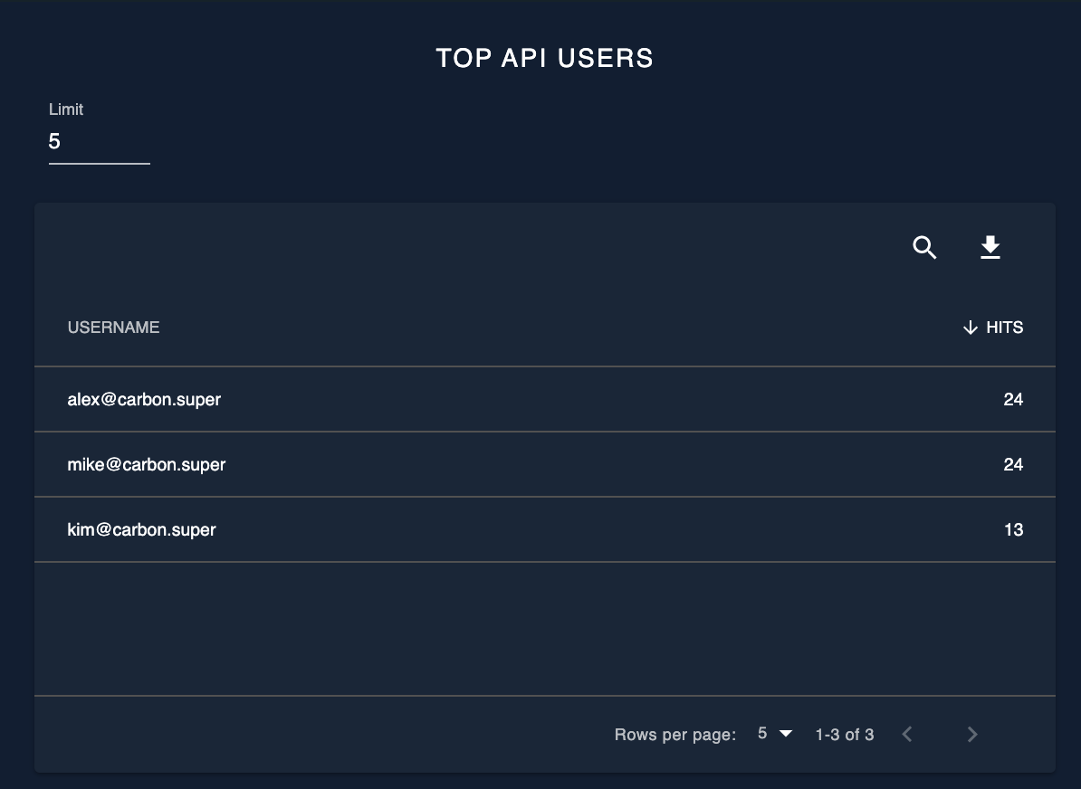 Top API users