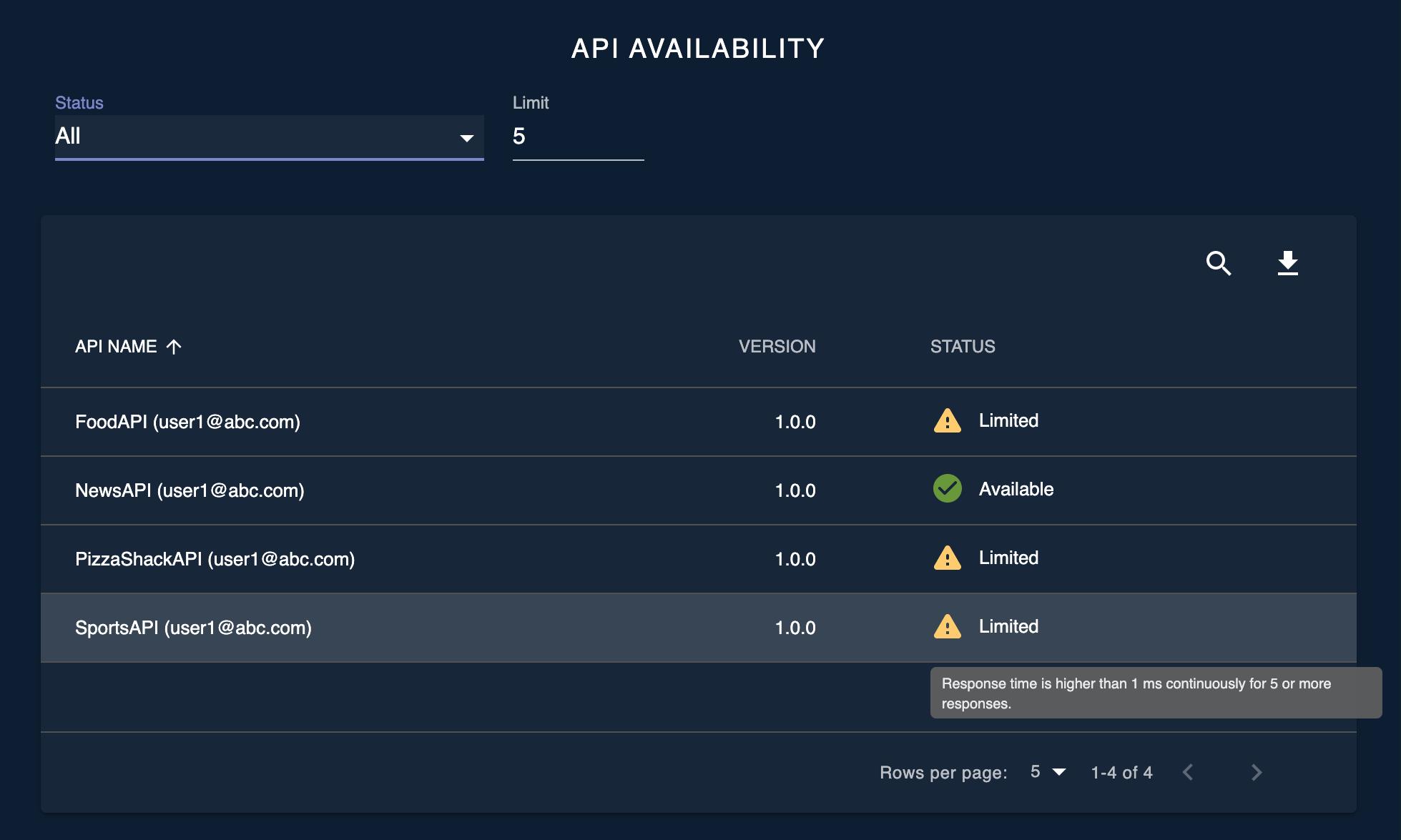 API availability