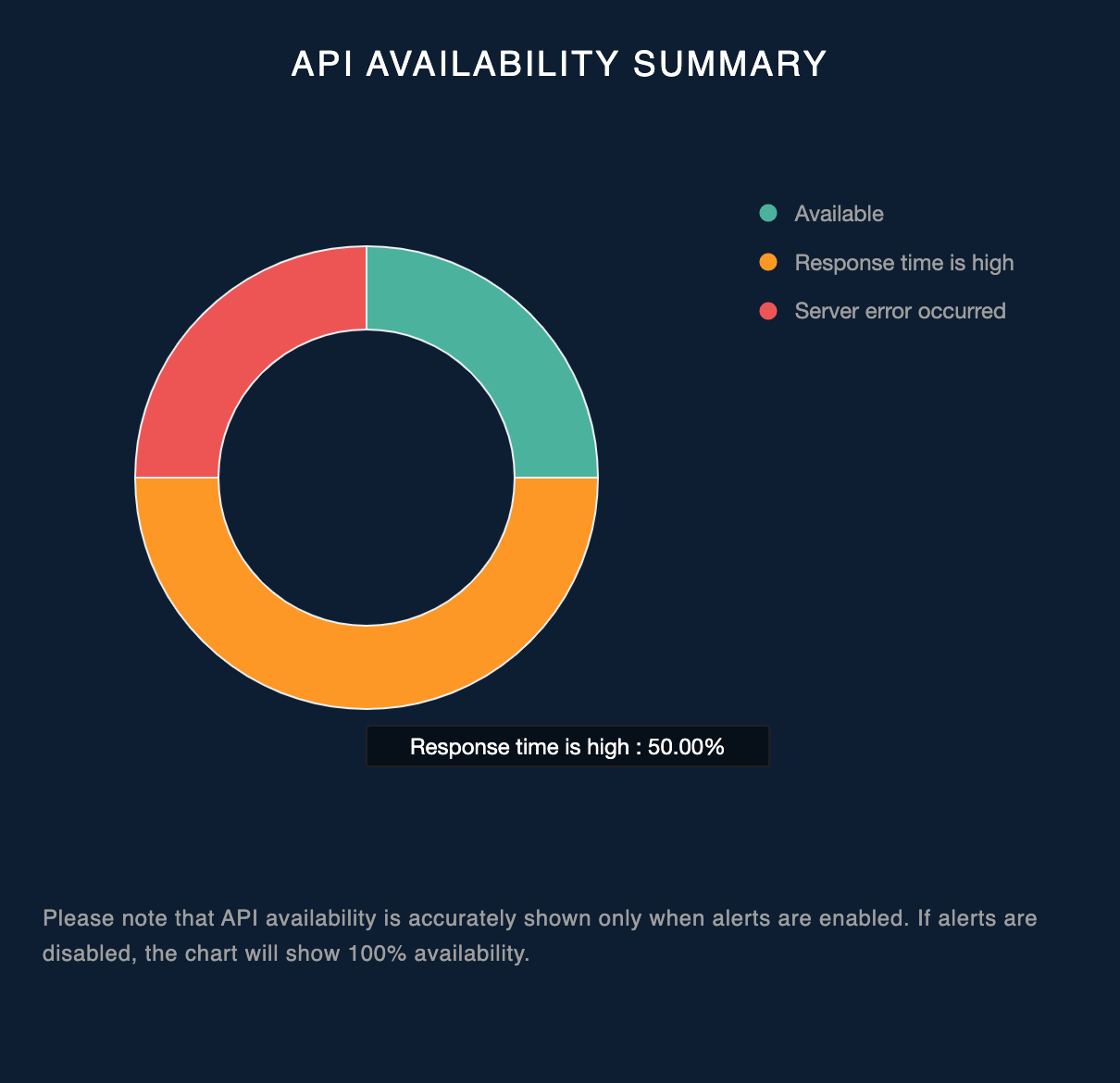 API availability summary