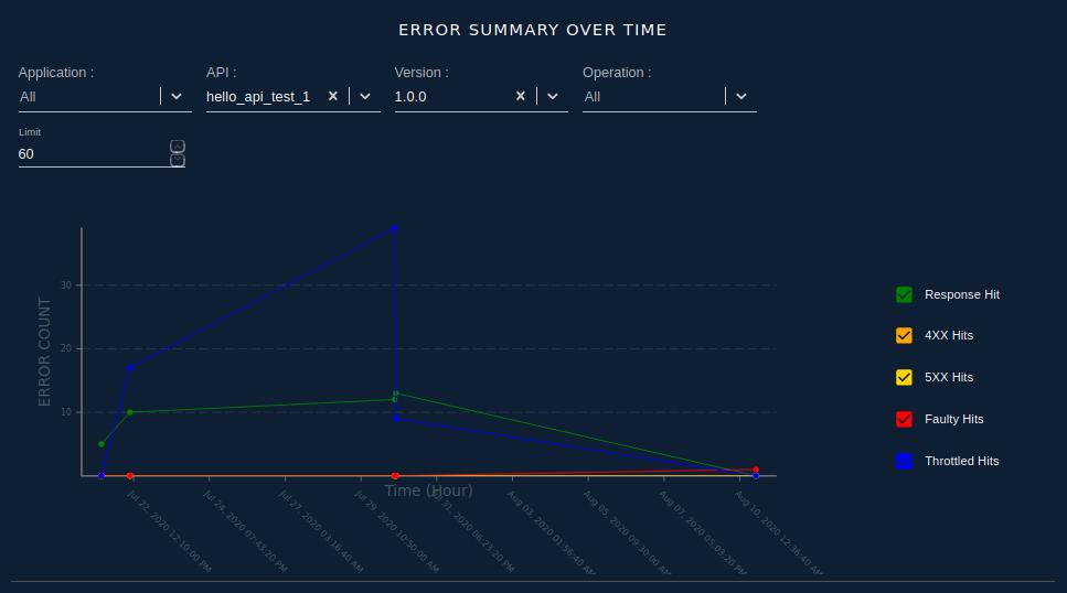 Error Summary Over Time