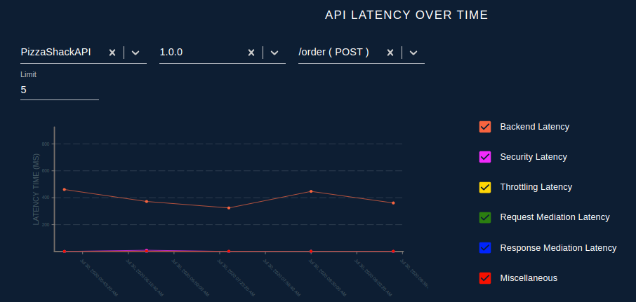 API Latency Over Time
