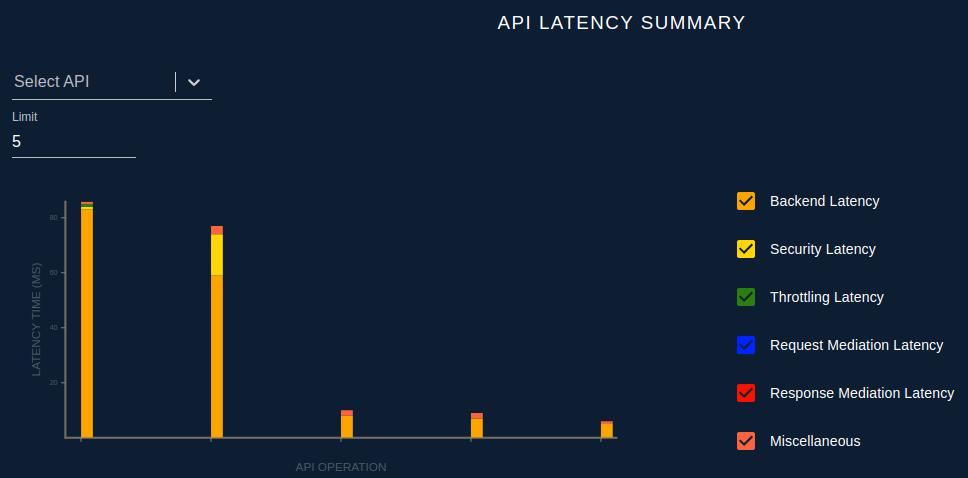API Latency Summary