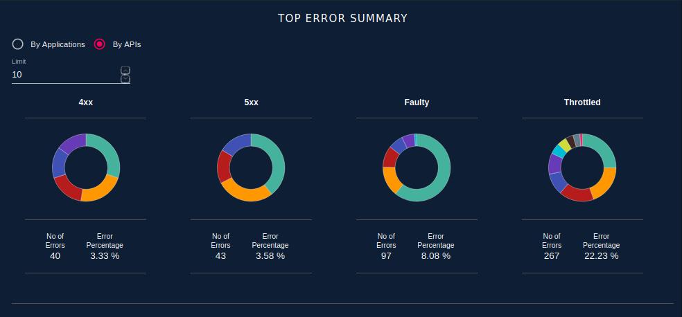 Top Error Summary