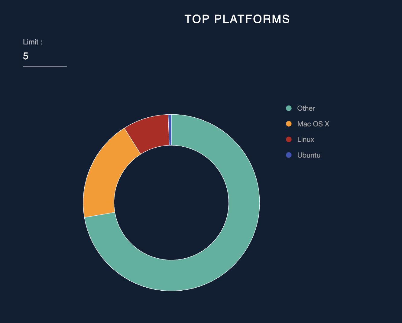 Top platforms