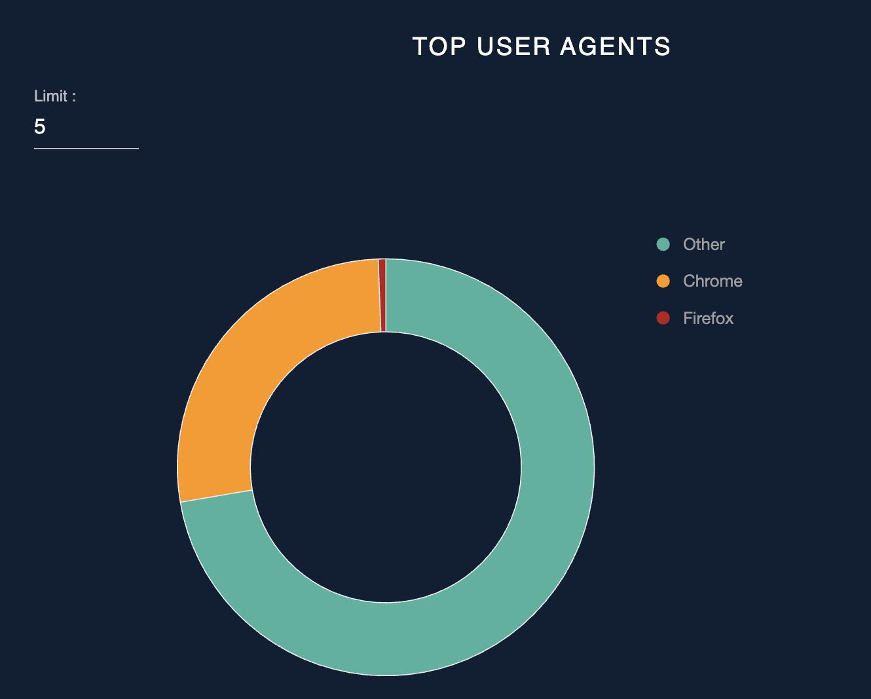 Top user agents