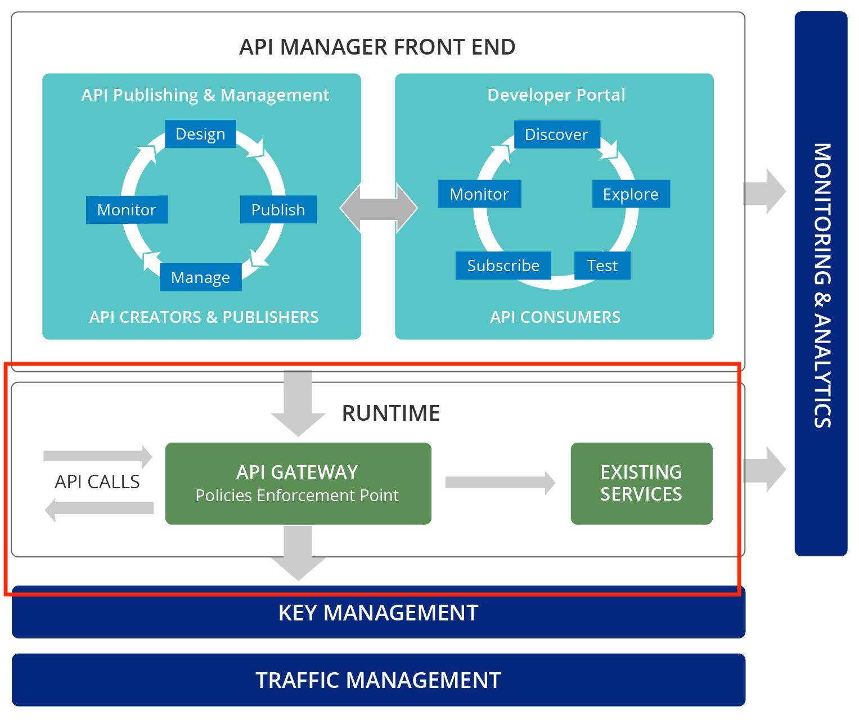 API-M overview