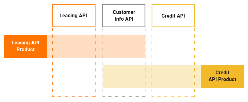 Example for API Product