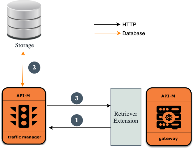 Gateway startup