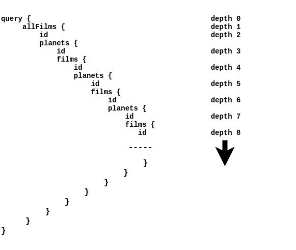 GraphQL Depth Limitation