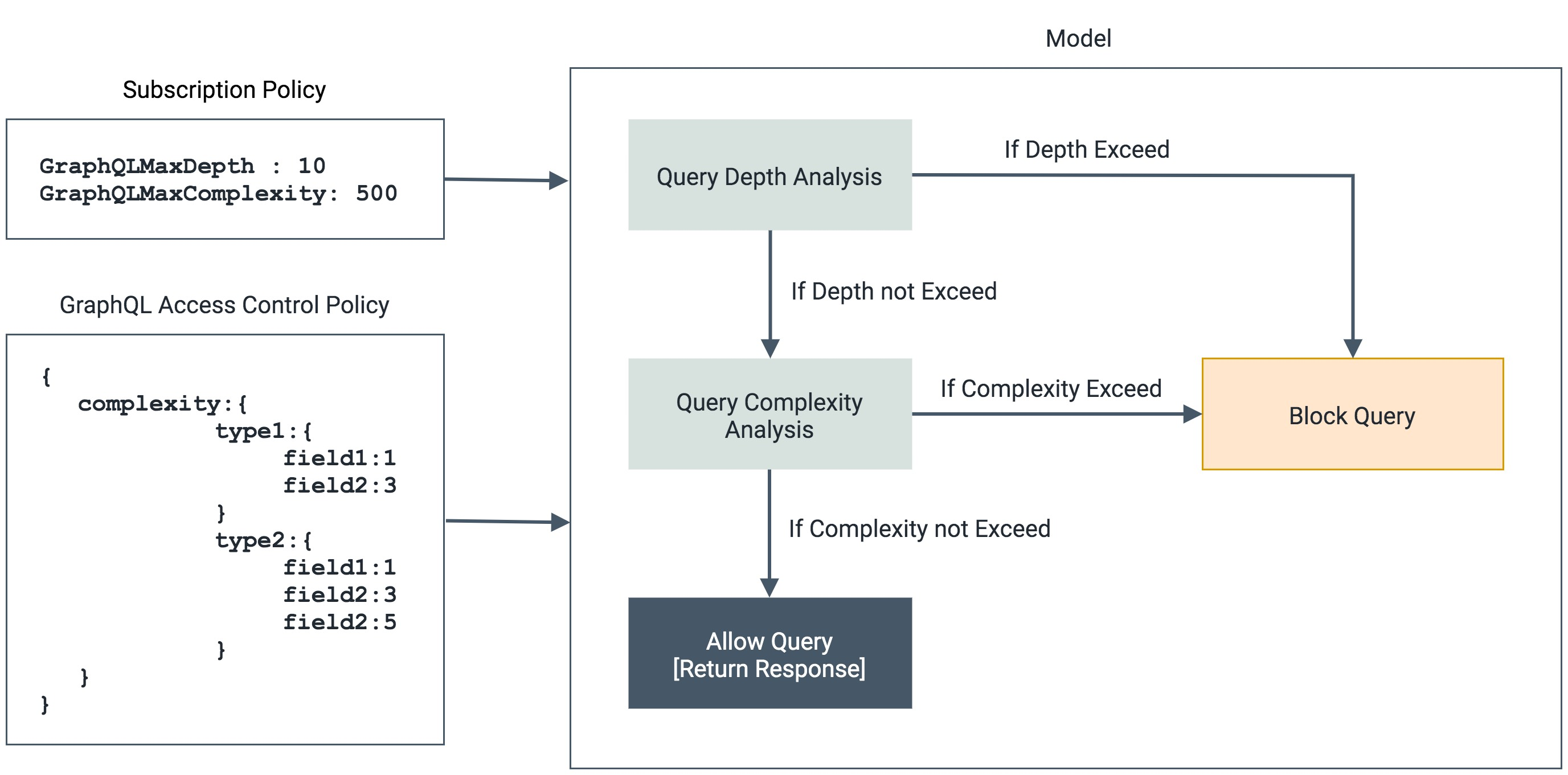 Model of the GraphQL Query Analysis