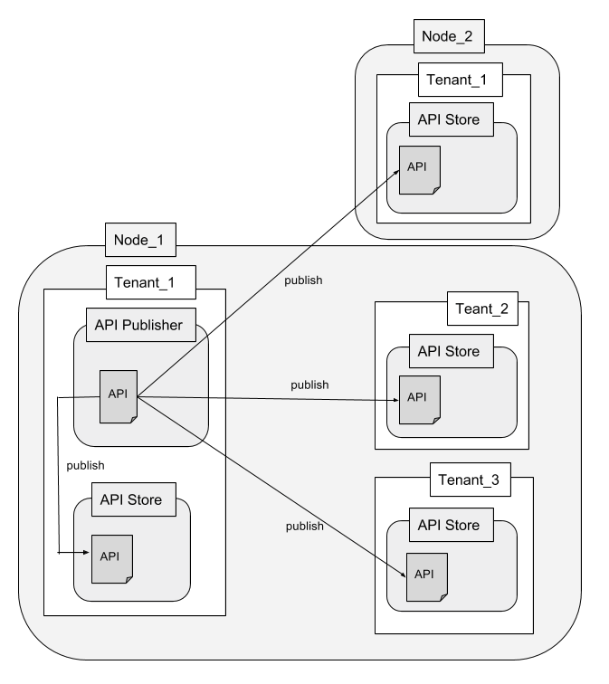 Illustrates the process involved when an API Publisher publishes to multiple Developer Portals
