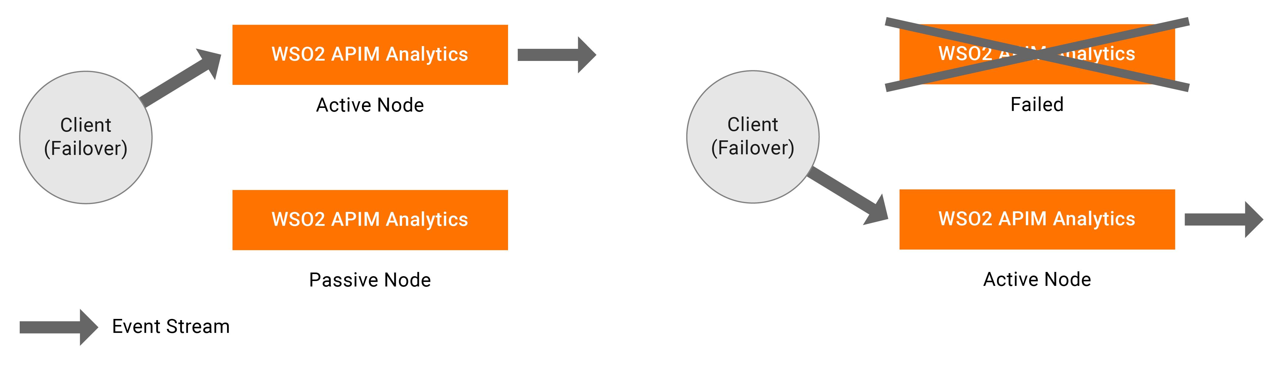 API-M Analytics active-passive deployment