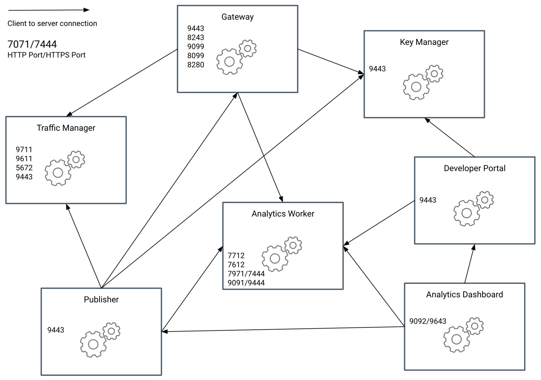 Communication ports among components