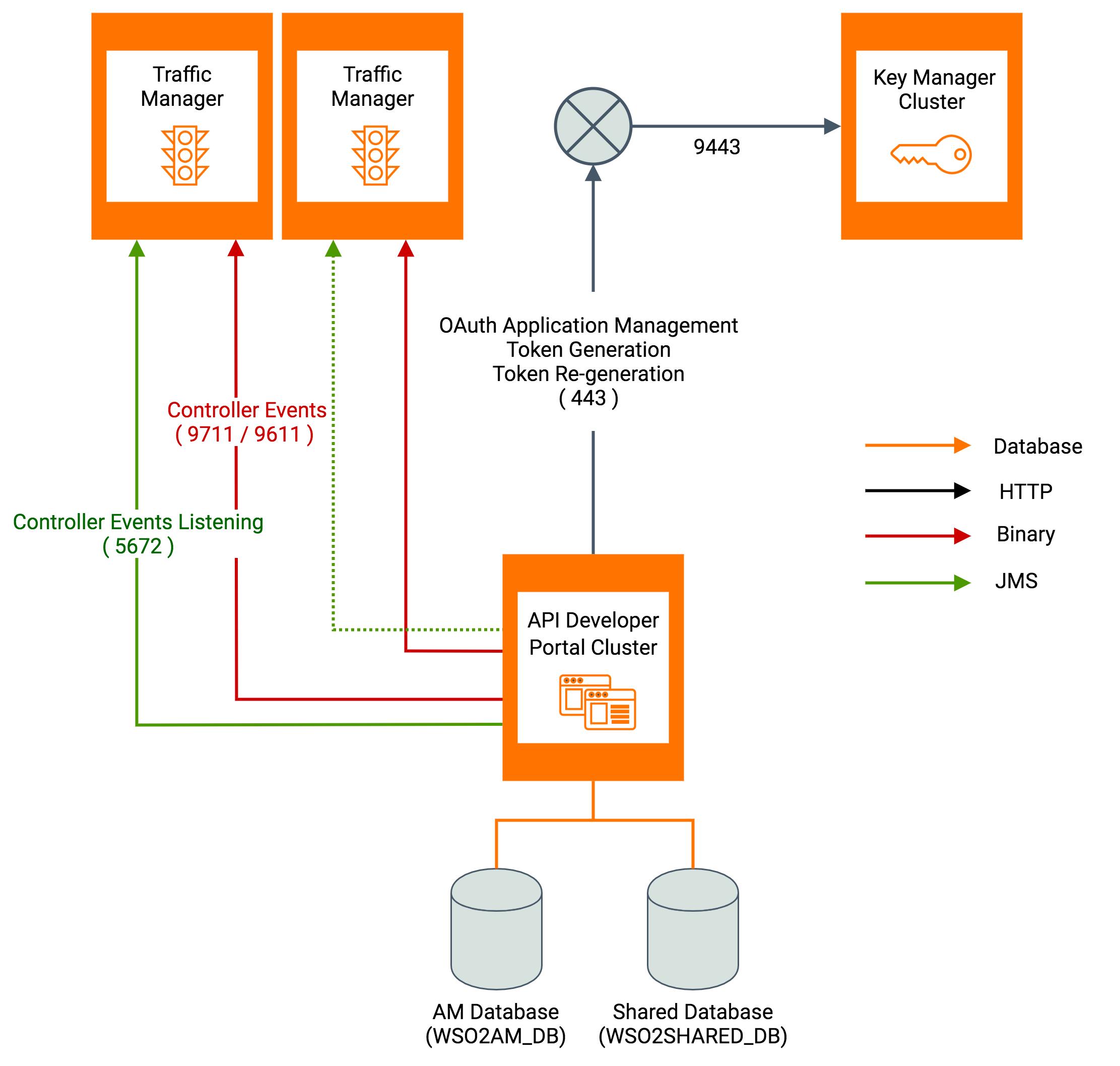 Developer Portal Connections