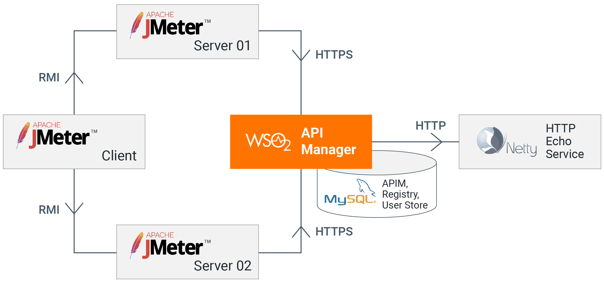 API-M performance test all-in-one deployment