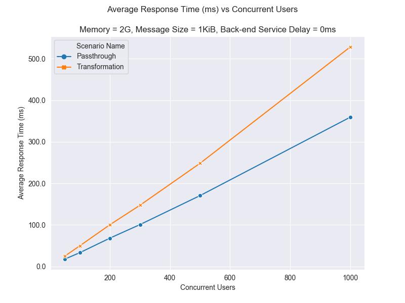 lineplot average response time 2G 1KiB 0ms