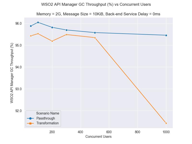 Lineplot WSO2 Api Manager GC throughput 2G 10KiB 0ms