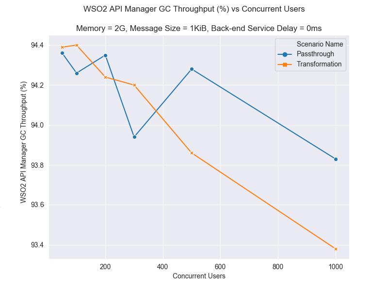 Lineplot WSO2 API Manager GC throughput 2g 1KiB 0ms