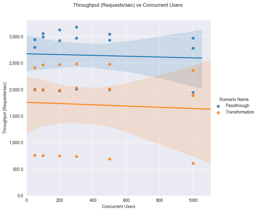 Lineplot throughput concurrent users 2G