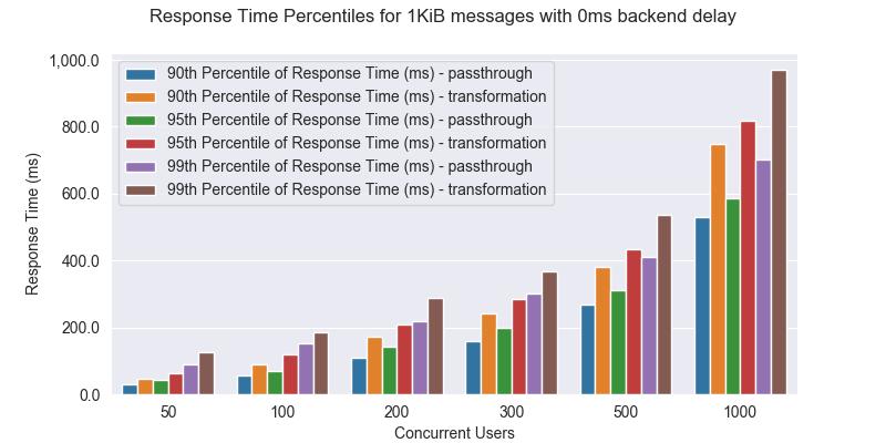 Response time 0ms 1KiB