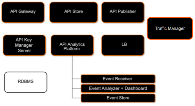 Main components in a WSO2 API-M distributed deployment