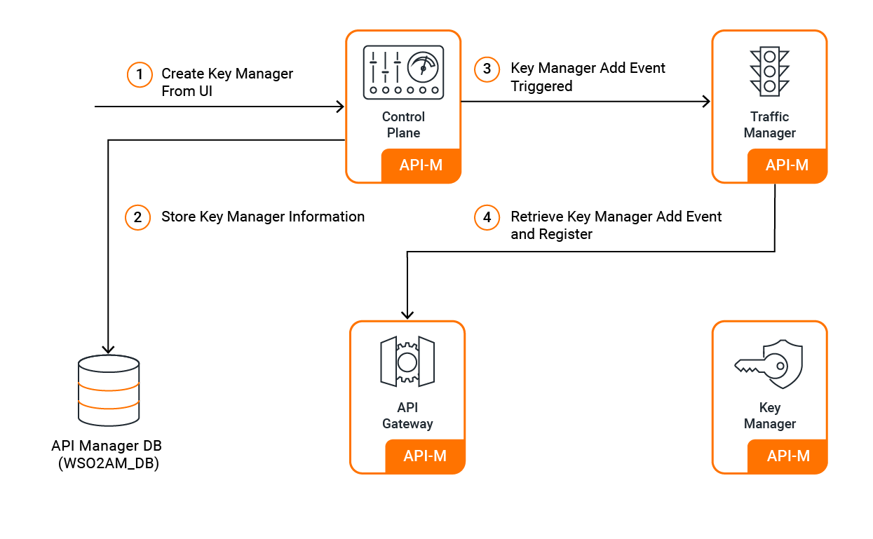 Add new Key Manager